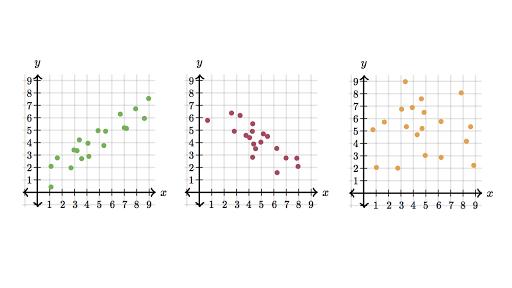 How Do You Interpret a Correlation?